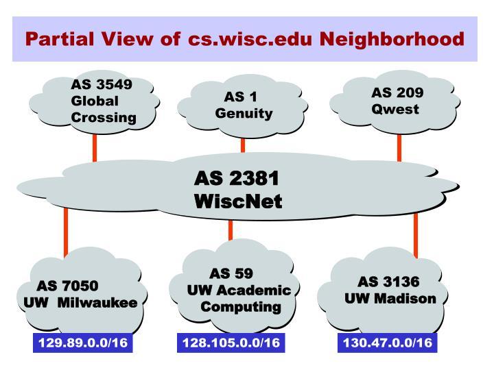Partial View of cs.wisc.edu Neighborhood