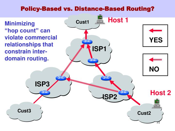Policy-Based vs. Distance-Based Routing?