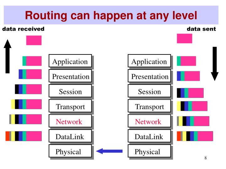 Routing can happen at any level