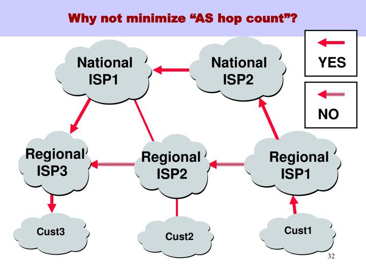 "Why not minimize ""AS hop count""?"