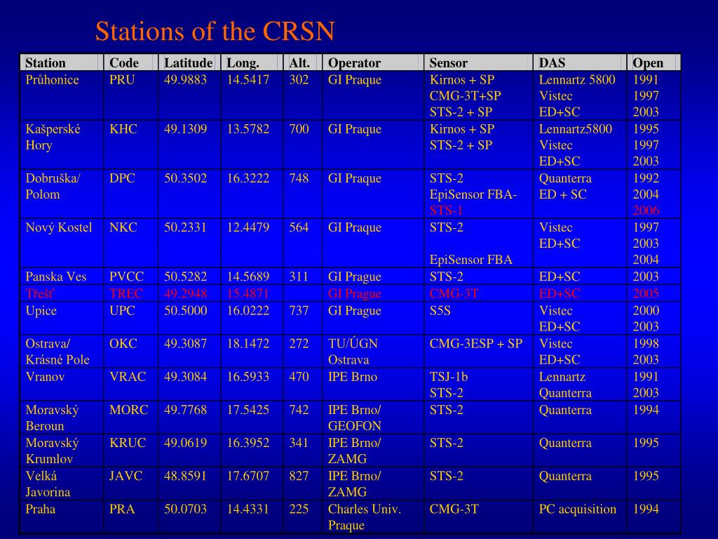 Stations of the CRSN