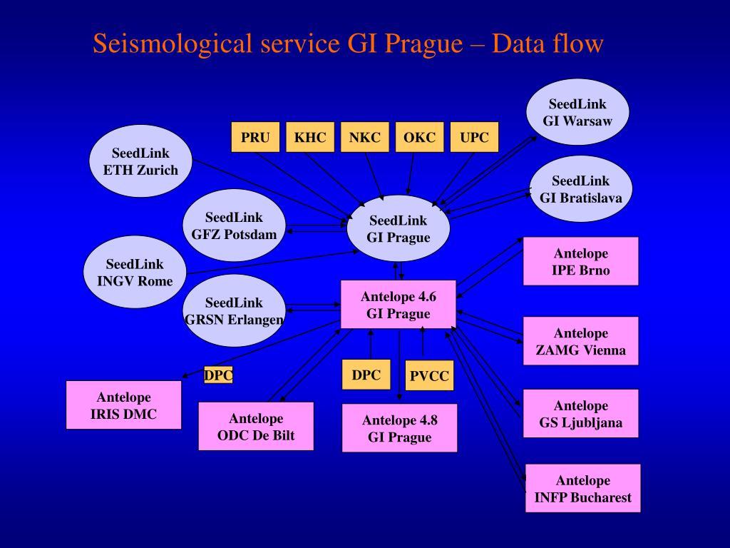 Seismological service
