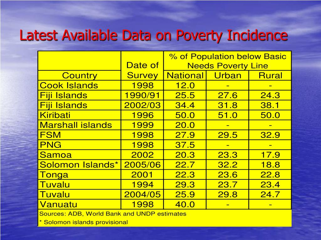 Latest Available Data on Poverty Incidence
