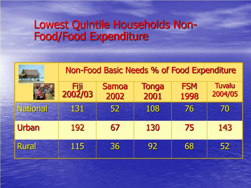 Non-Food Basic Needs % of Food Expenditure