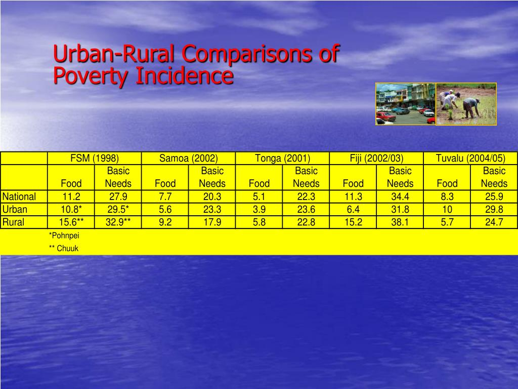 Urban-Rural Comparisons of Poverty Incidence