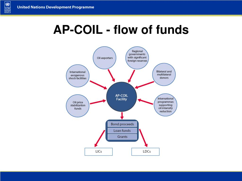 AP-COIL - flow of funds