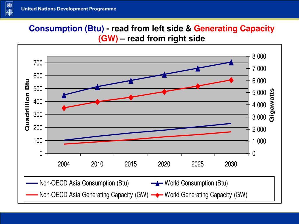 Consumption (Btu)