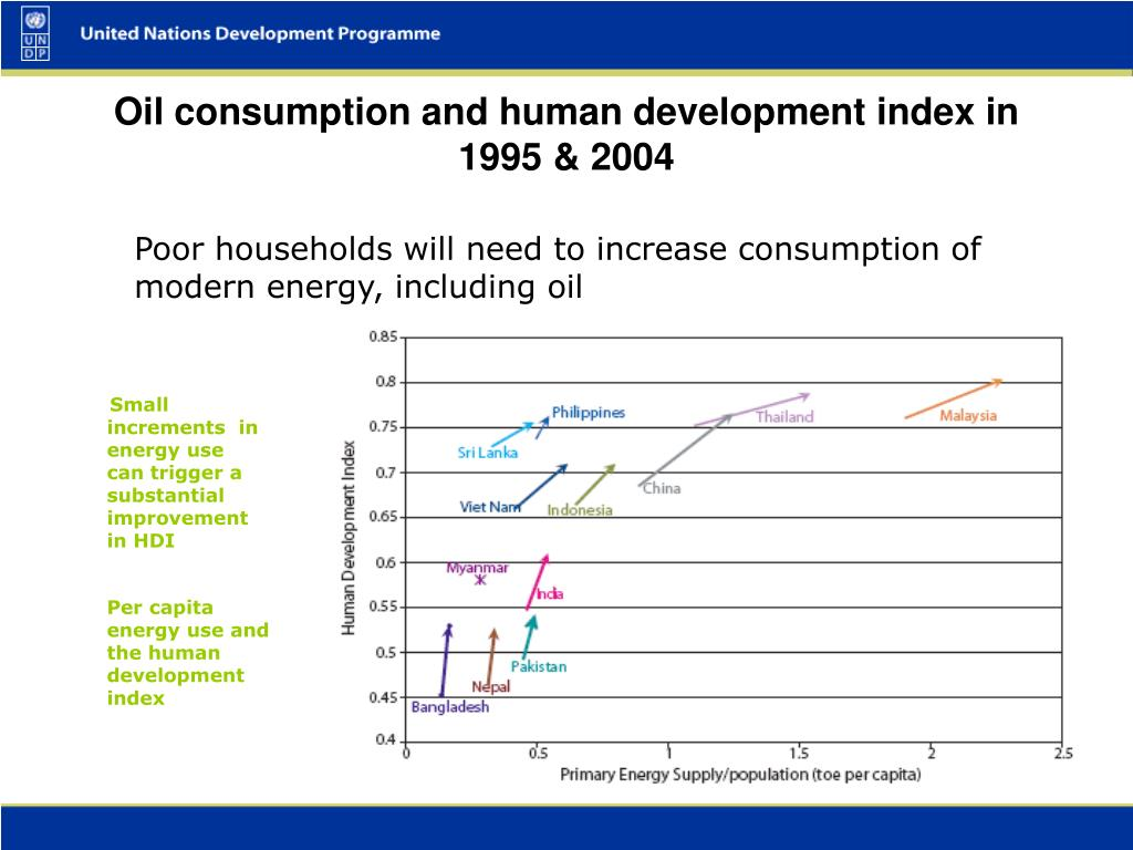 Oil consumption and human development index in 1995 & 2004