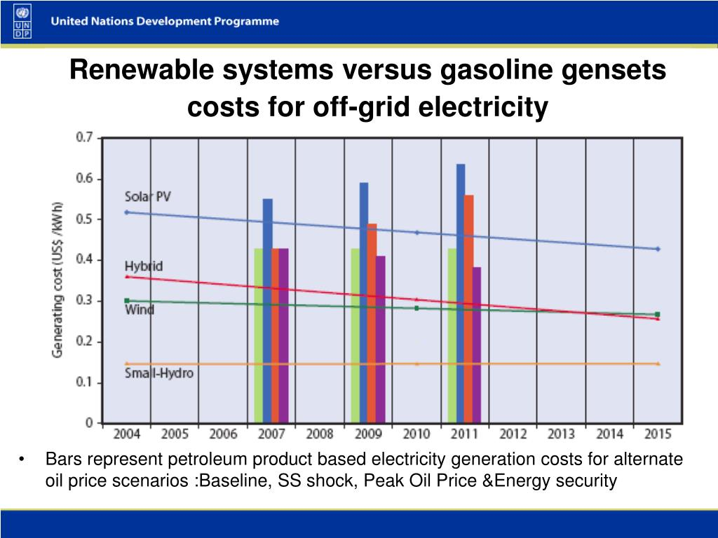Bars represent petroleum product based electricity generation costs for alternate oil price scenarios :Baseline, SS shock, Peak Oil Price &Energy security
