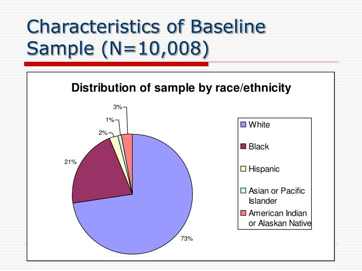 Characteristics of Baseline Sample (N=10,008)