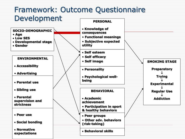 Framework: Outcome Questionnaire Development