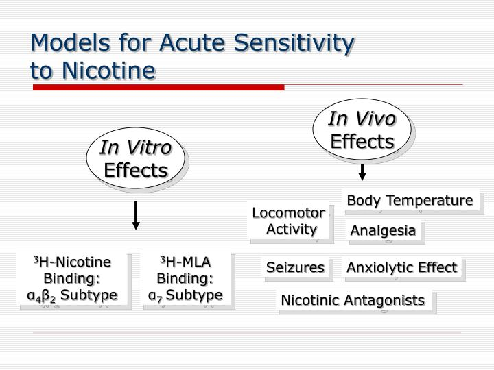 Models for Acute Sensitivity