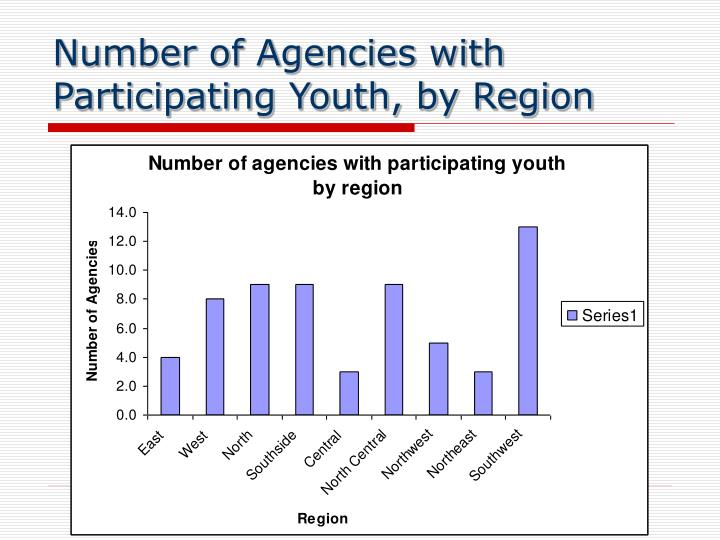 Number of Agencies with Participating Youth, by Region