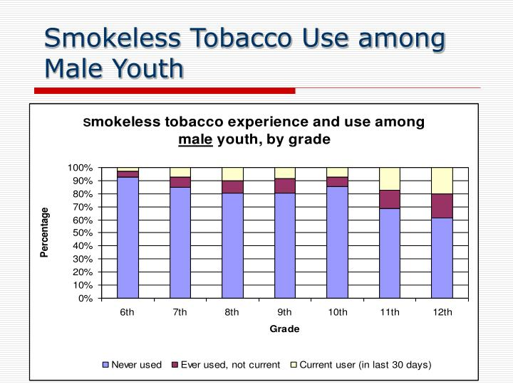 Smokeless Tobacco Use among Male Youth