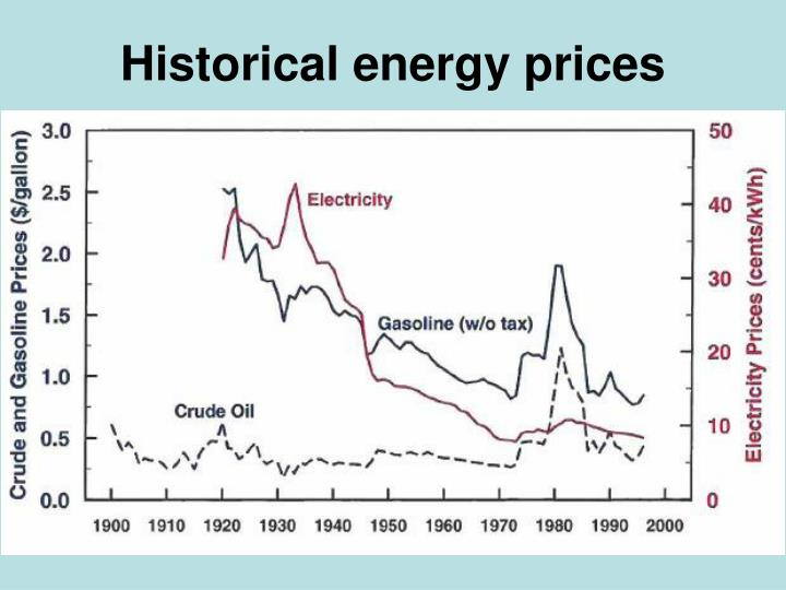 Historical energy prices