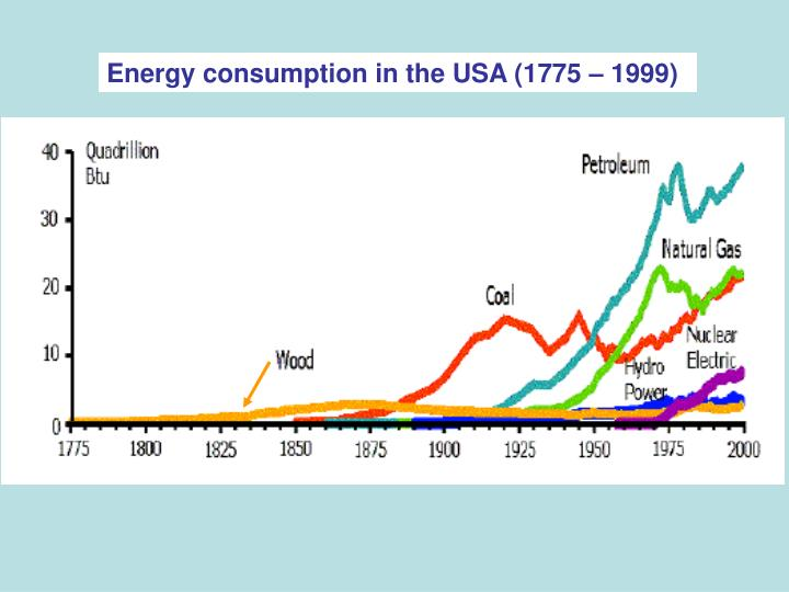 Energy consumption in the USA (1775 – 1999)