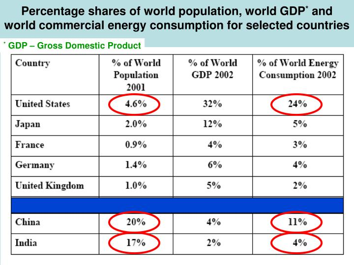 Percentage shares of world population, world GDP