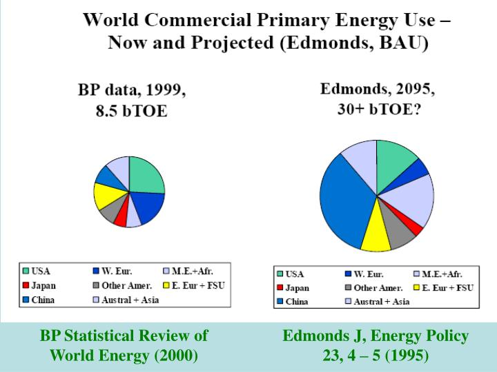 BP Statistical Review of World Energy (2000)