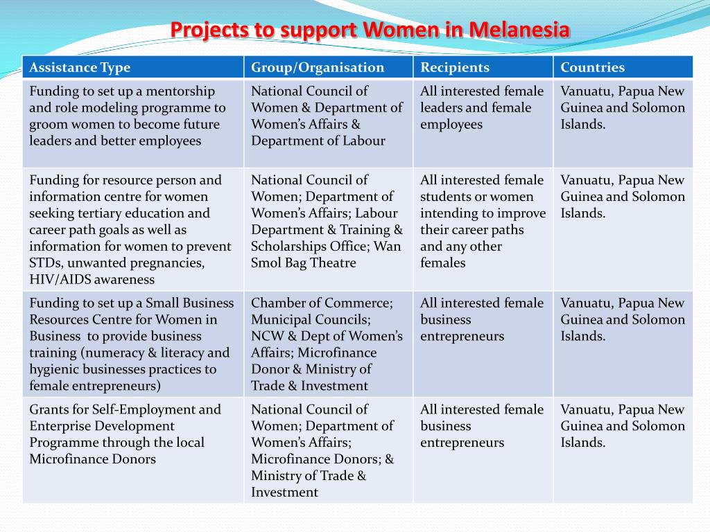 Projects to support Women in Melanesia