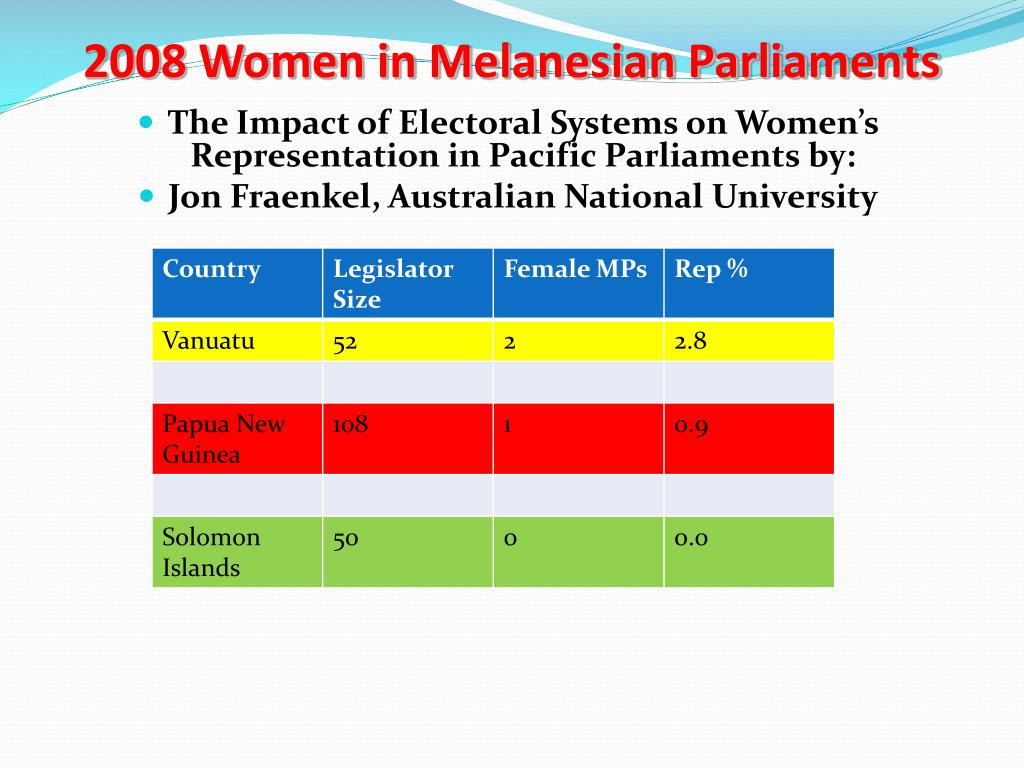 2008 Women in Melanesian Parliaments