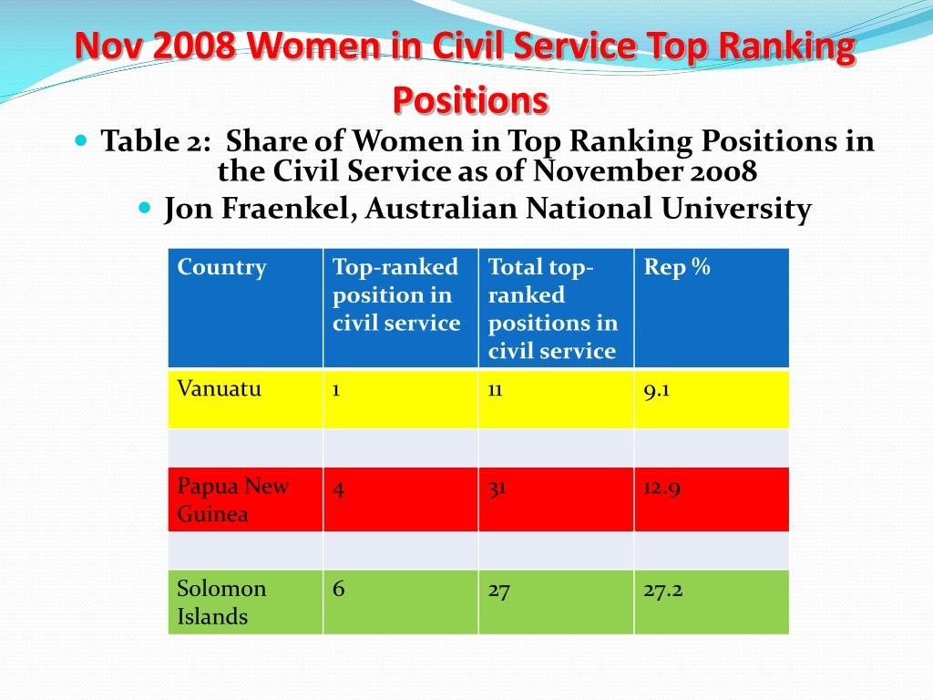 Nov 2008 Women in Civil Service Top Ranking