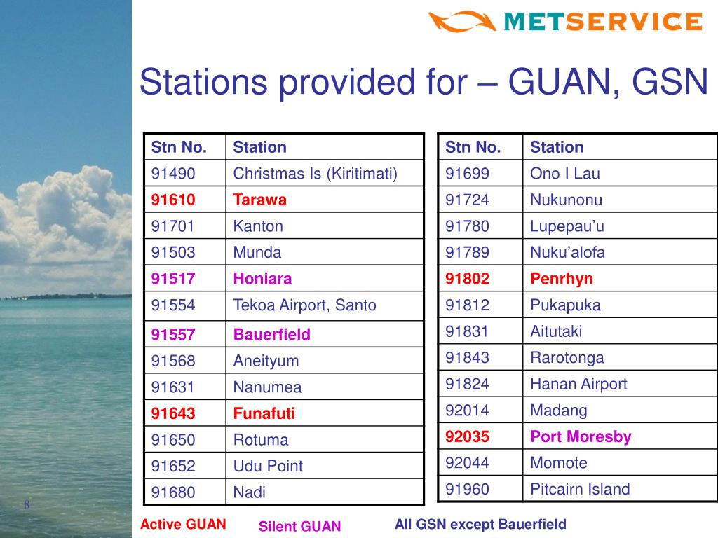 Stations provided for – GUAN, GSN