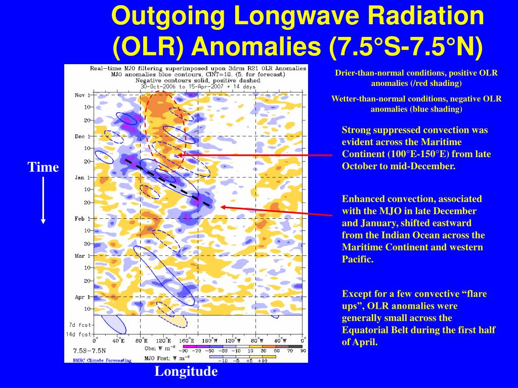 Outgoing Longwave Radiation (OLR) Anomalies (7.5°S-7.5°N
