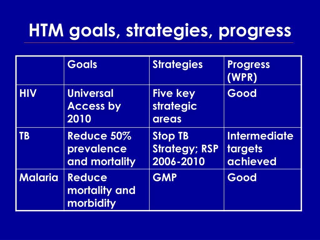 HTM goals, strategies, progress