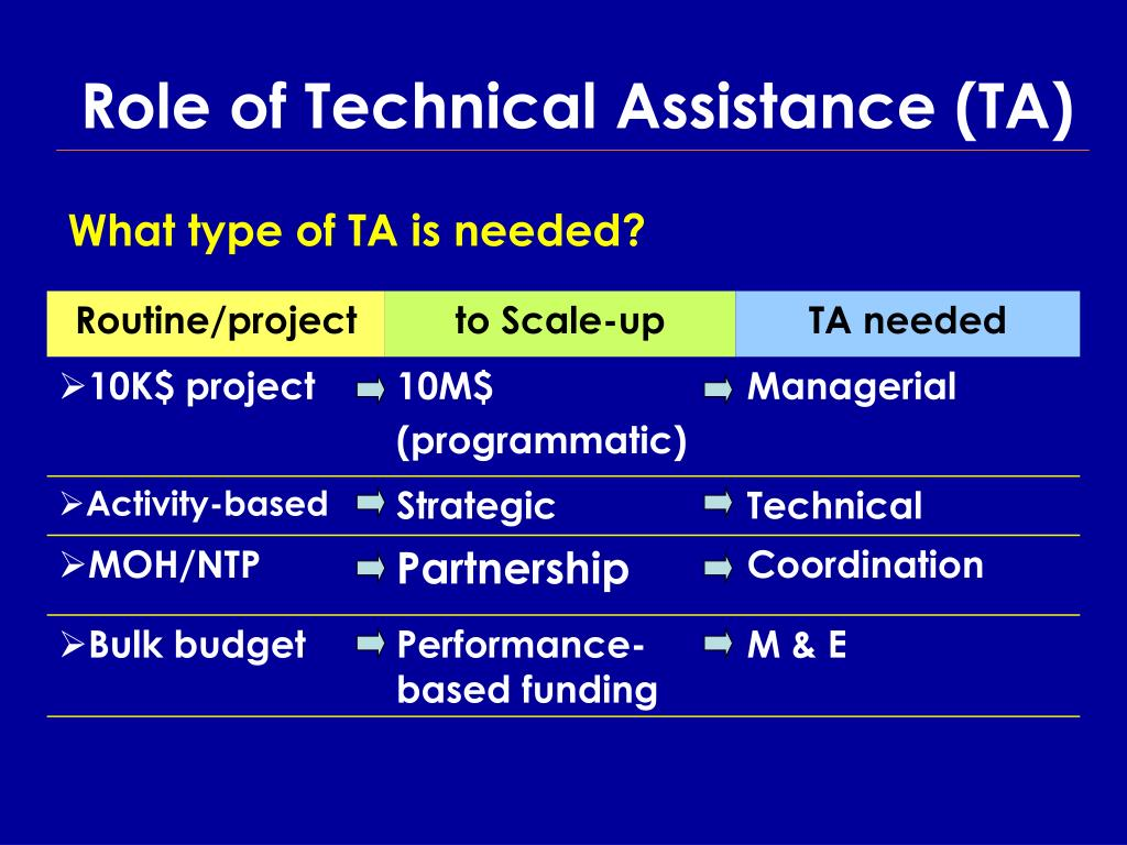 Role of Technical Assistance (TA)