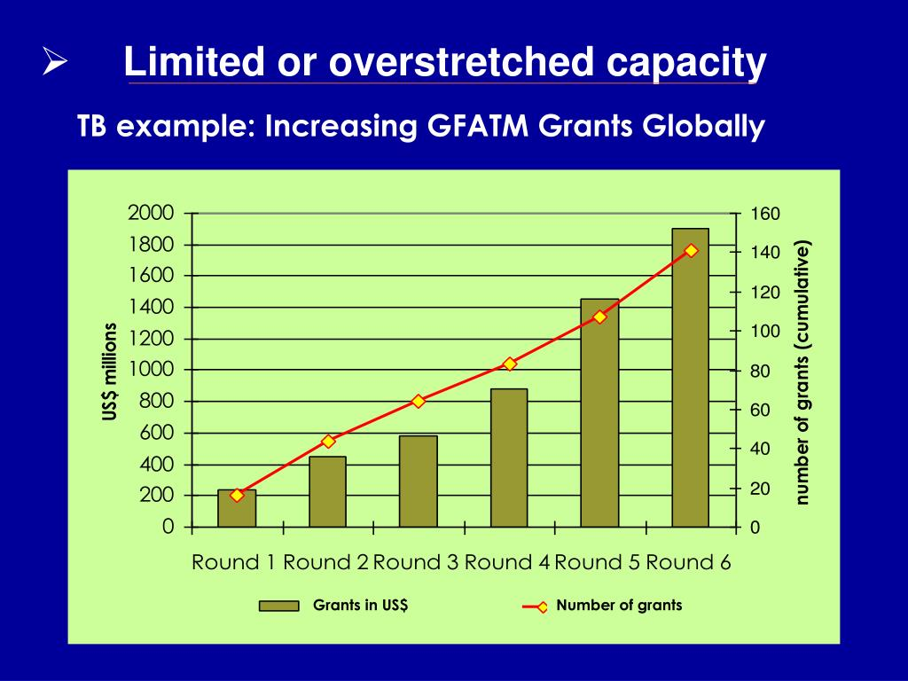 Limited or overstretched capacity