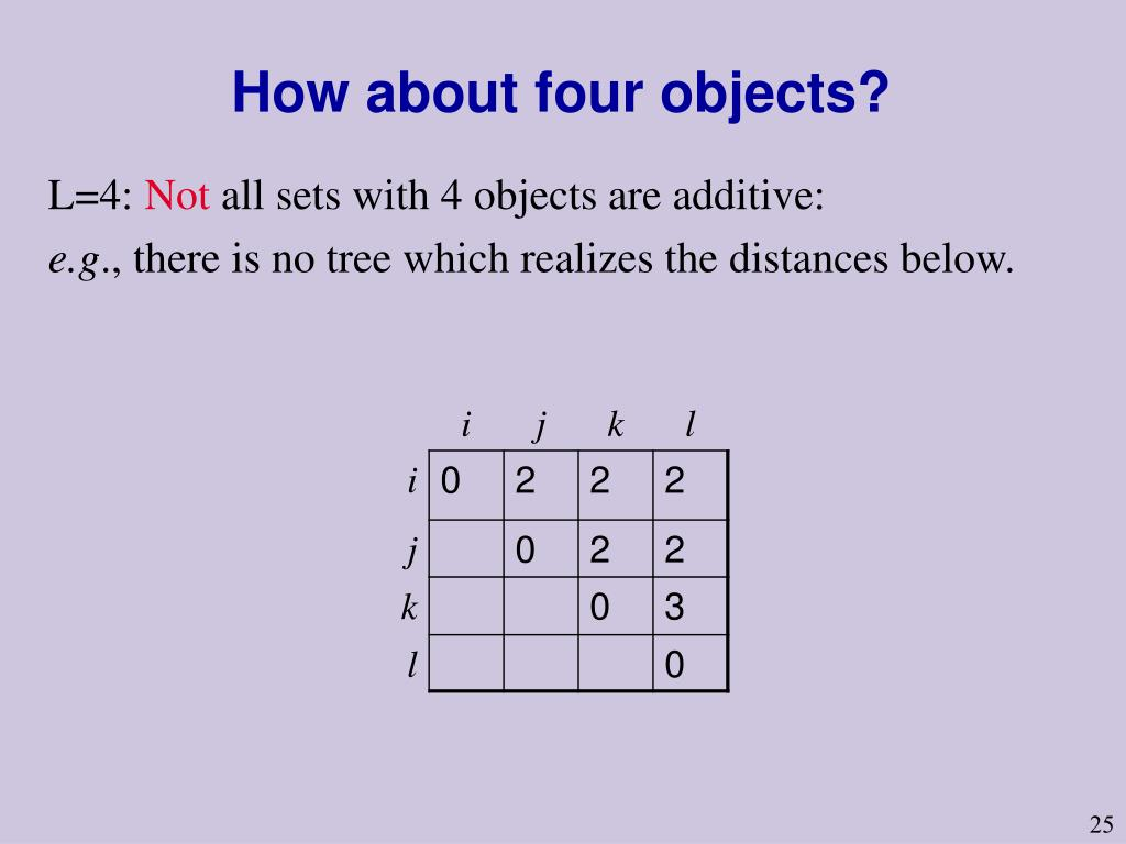 How about four objects?