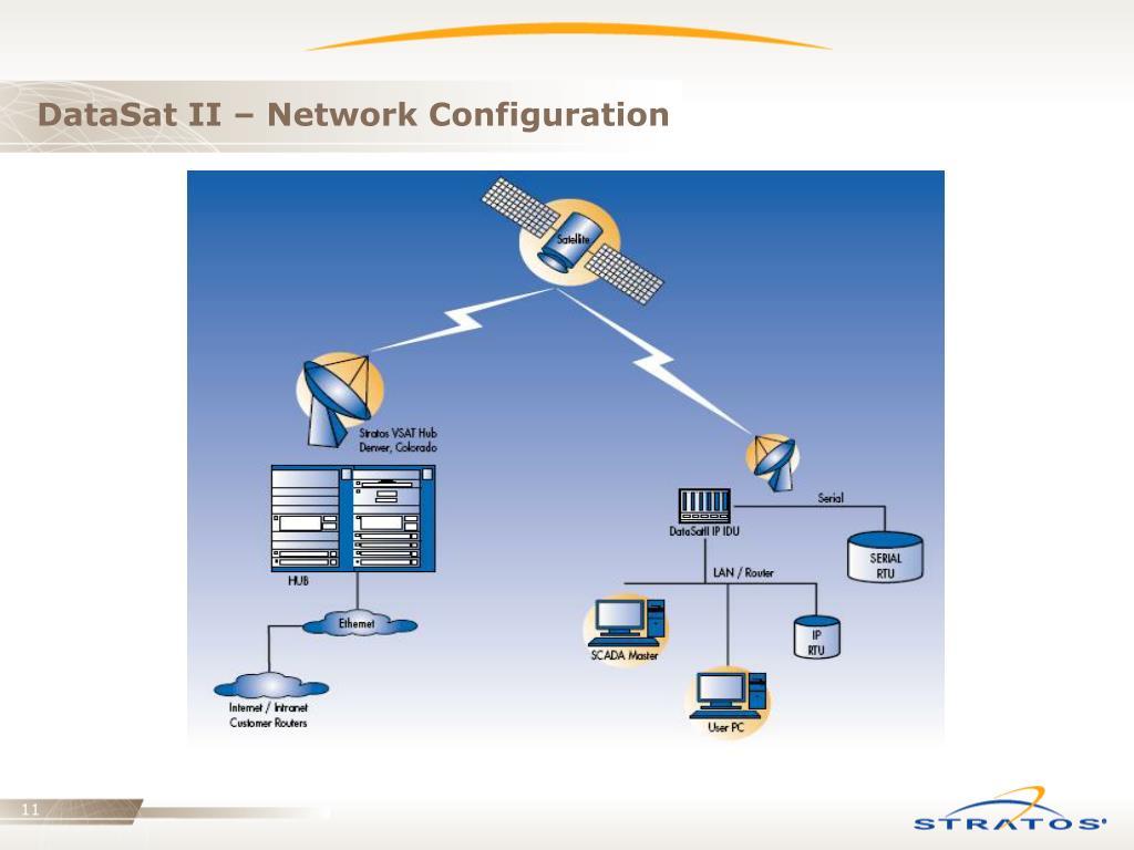 DataSat II – Network Configuration