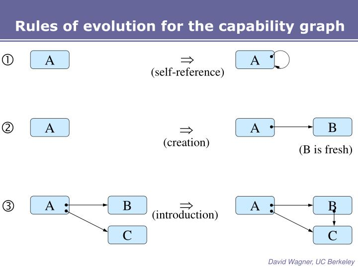 Rules of evolution for the capability graph