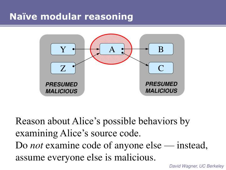 Naïve modular reasoning