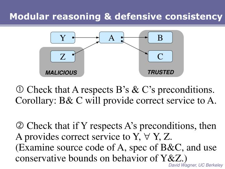 Modular reasoning & defensive consistency