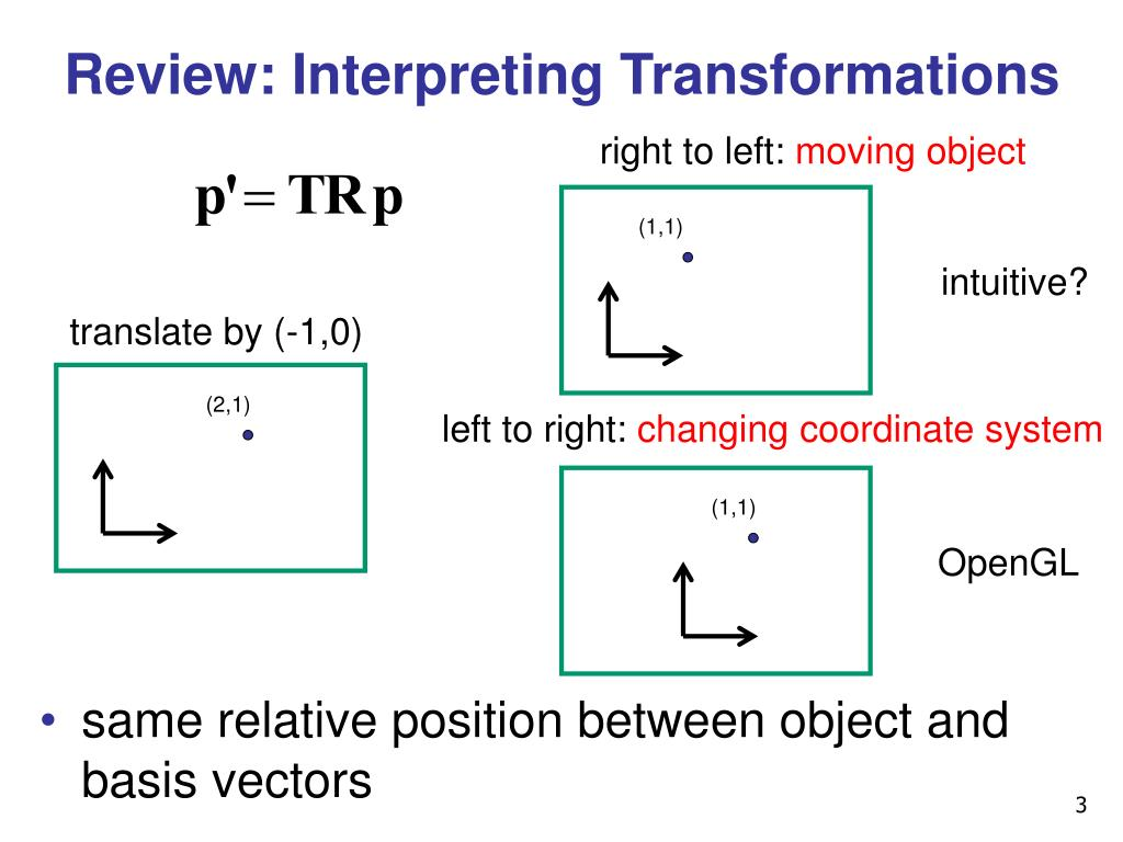 Review: Interpreting Transformations