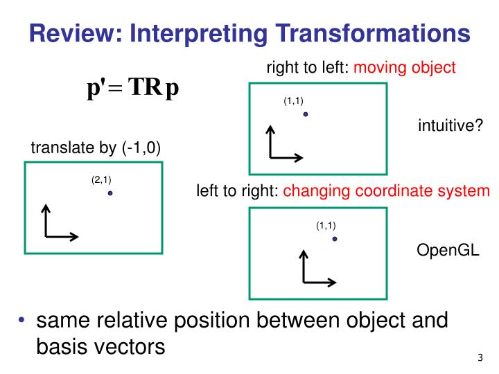 Review interpreting transformations