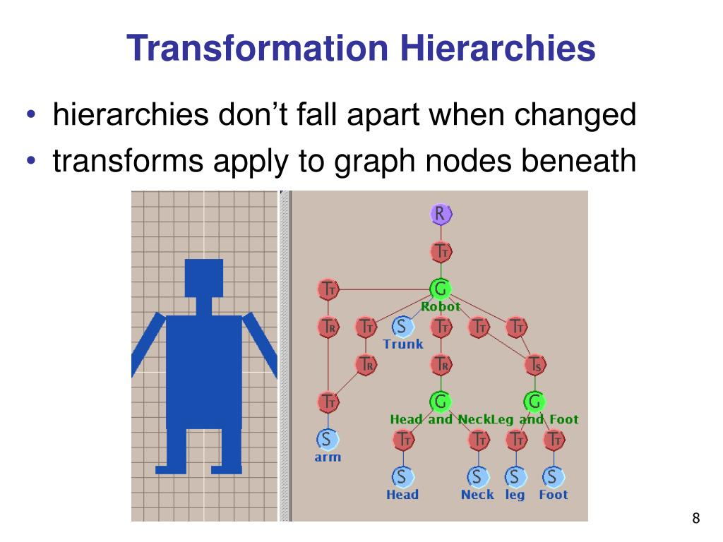 Transformation Hierarchies