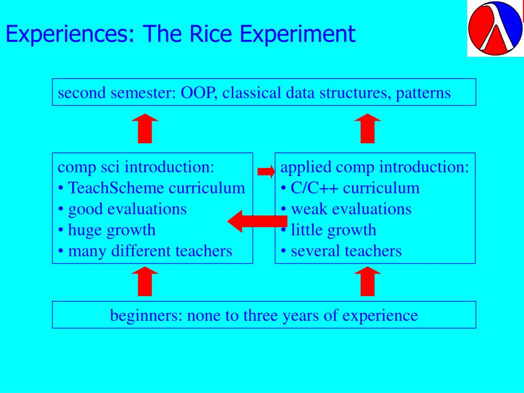 Experiences: The Rice Experiment