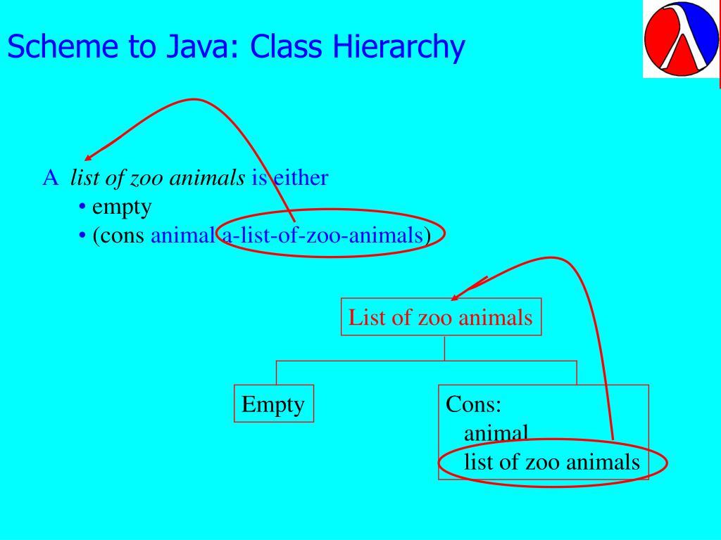 Scheme to Java: Class Hierarchy