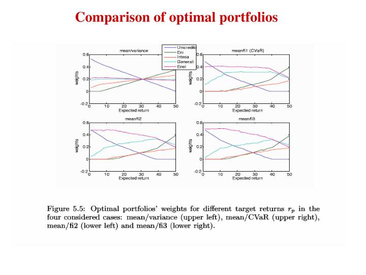 Comparison of optimal portfolios