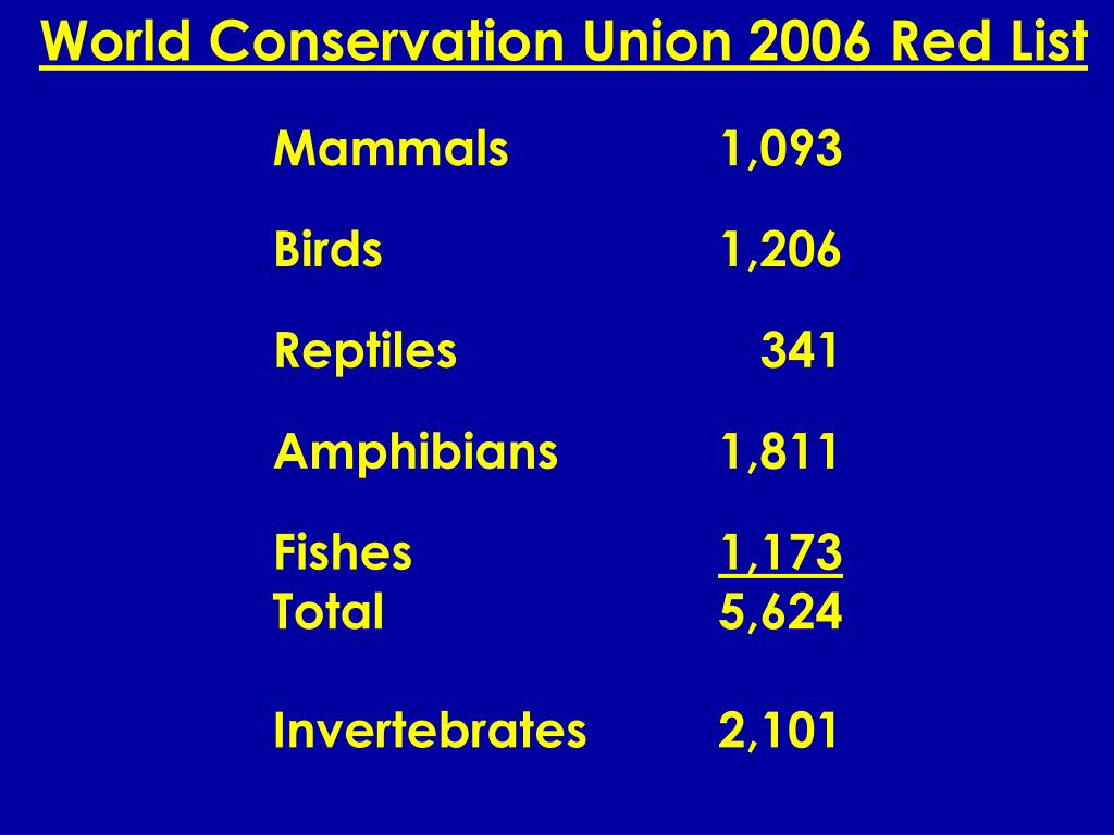 World Conservation Union 2006 Red List