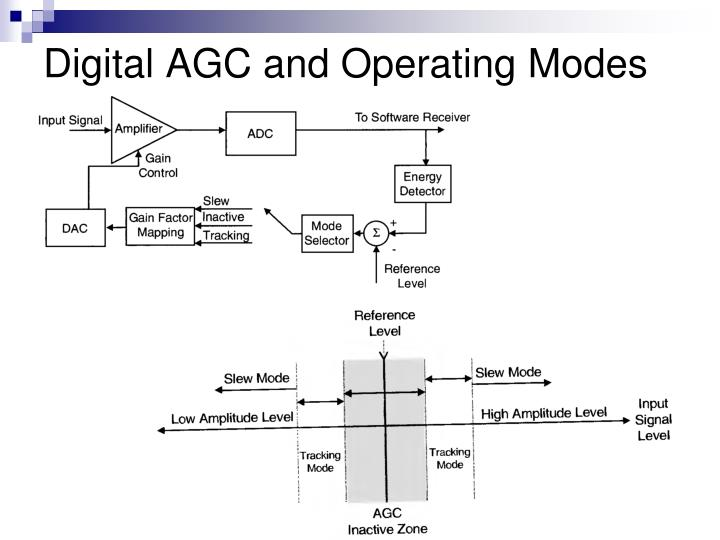 Digital AGC and Operating Modes