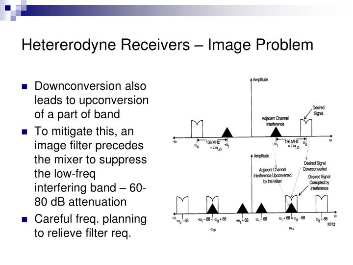 Hetererodyne Receivers – Image Problem