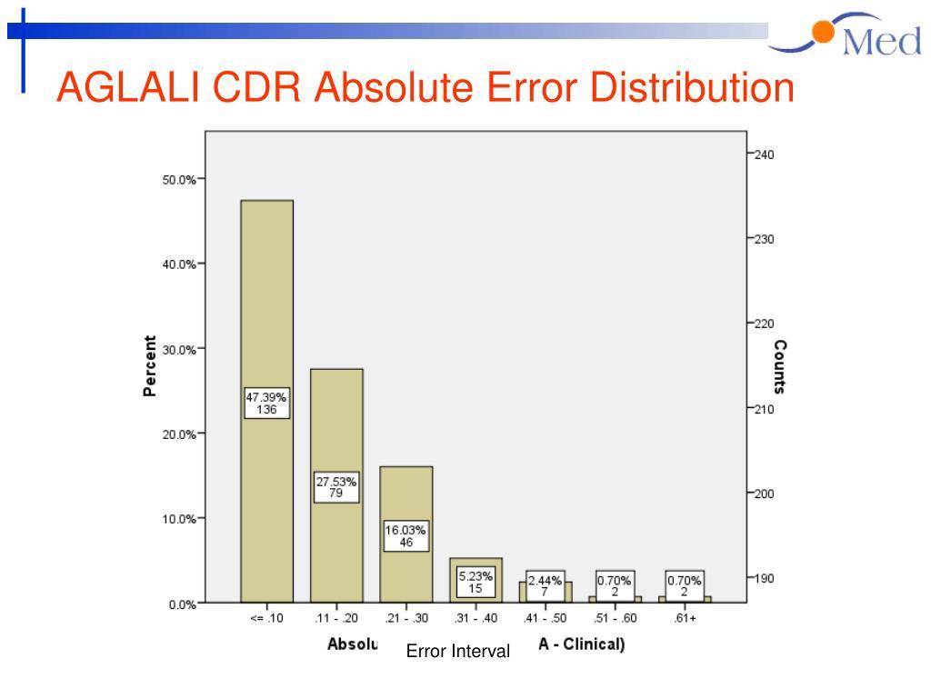 AGLALI CDR Absolute Error Distribution