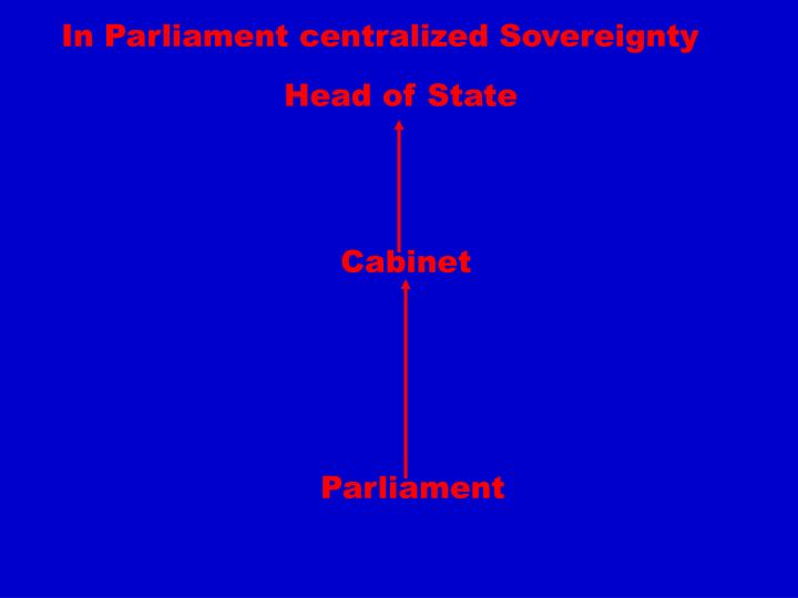 In Parliament centralized Sovereignty