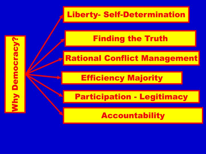 Liberty- Self-Determination