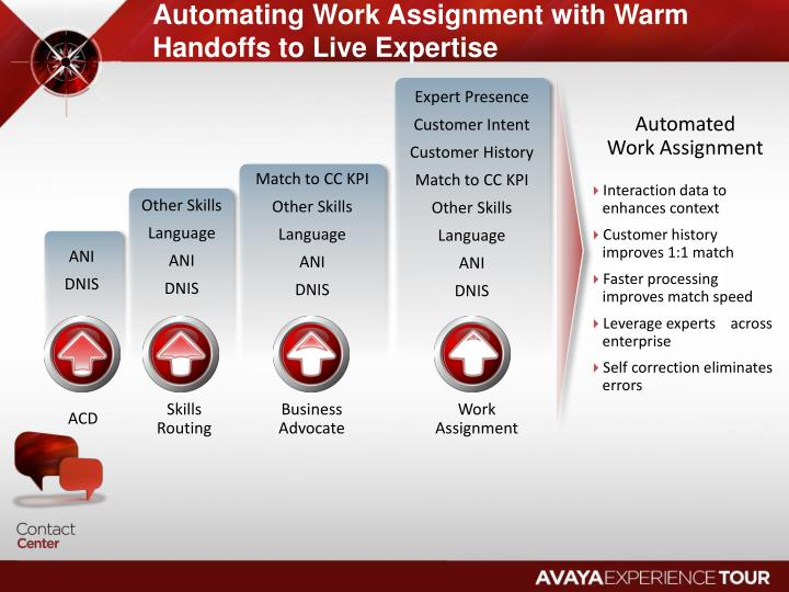 Automating Work Assignment with Warm Handoffs to Live Expertise