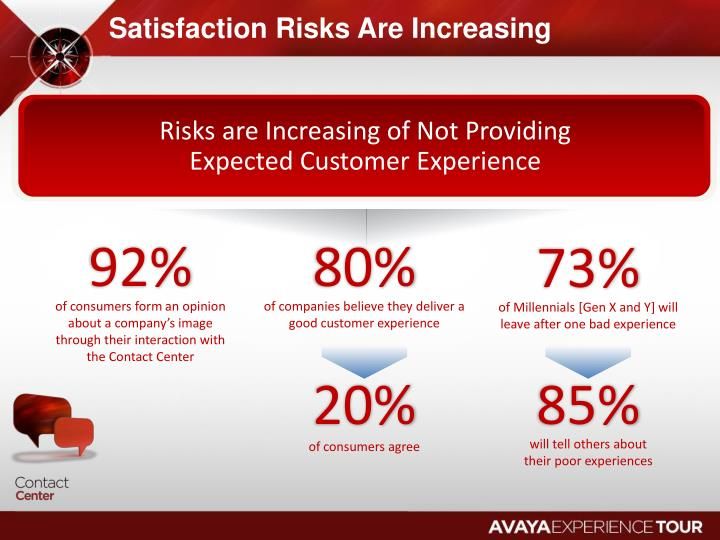 Satisfaction Risks Are Increasing
