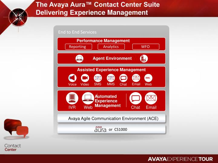 The Avaya Aura™ Contact Center Suite